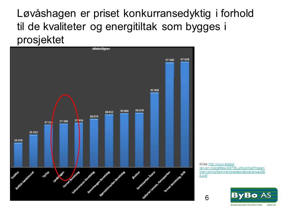 Løvåshagen er priset konkurransedyktig i forhold til de kvaliteter og energitiltak som bygges i prosjektet