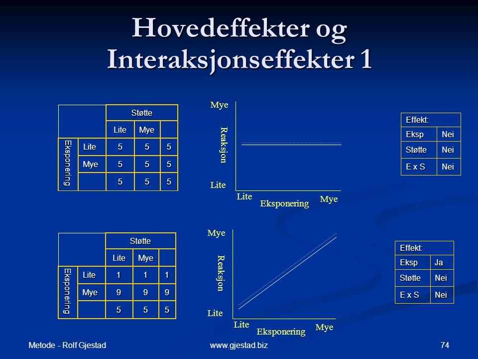 Hovedeffekter og Interaksjonseffekter 1