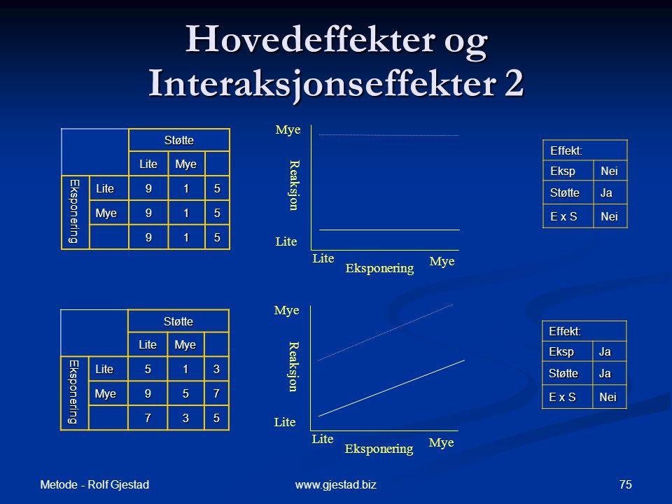 Hovedeffekter og Interaksjonseffekter 2