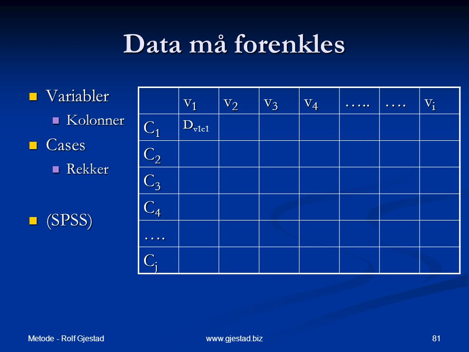 Data må forenkles Variabler Cases (SPSS) v1 v2 v3 v4 ….. …. vi C1 C2
