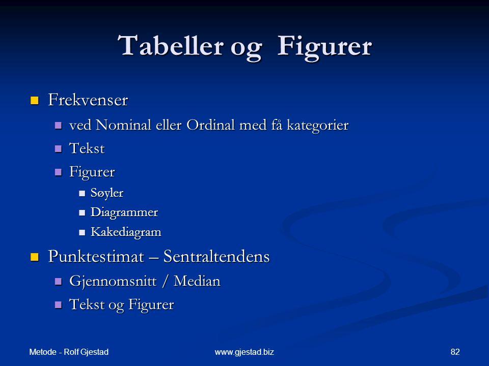 Tabeller og Figurer Frekvenser Punktestimat – Sentraltendens