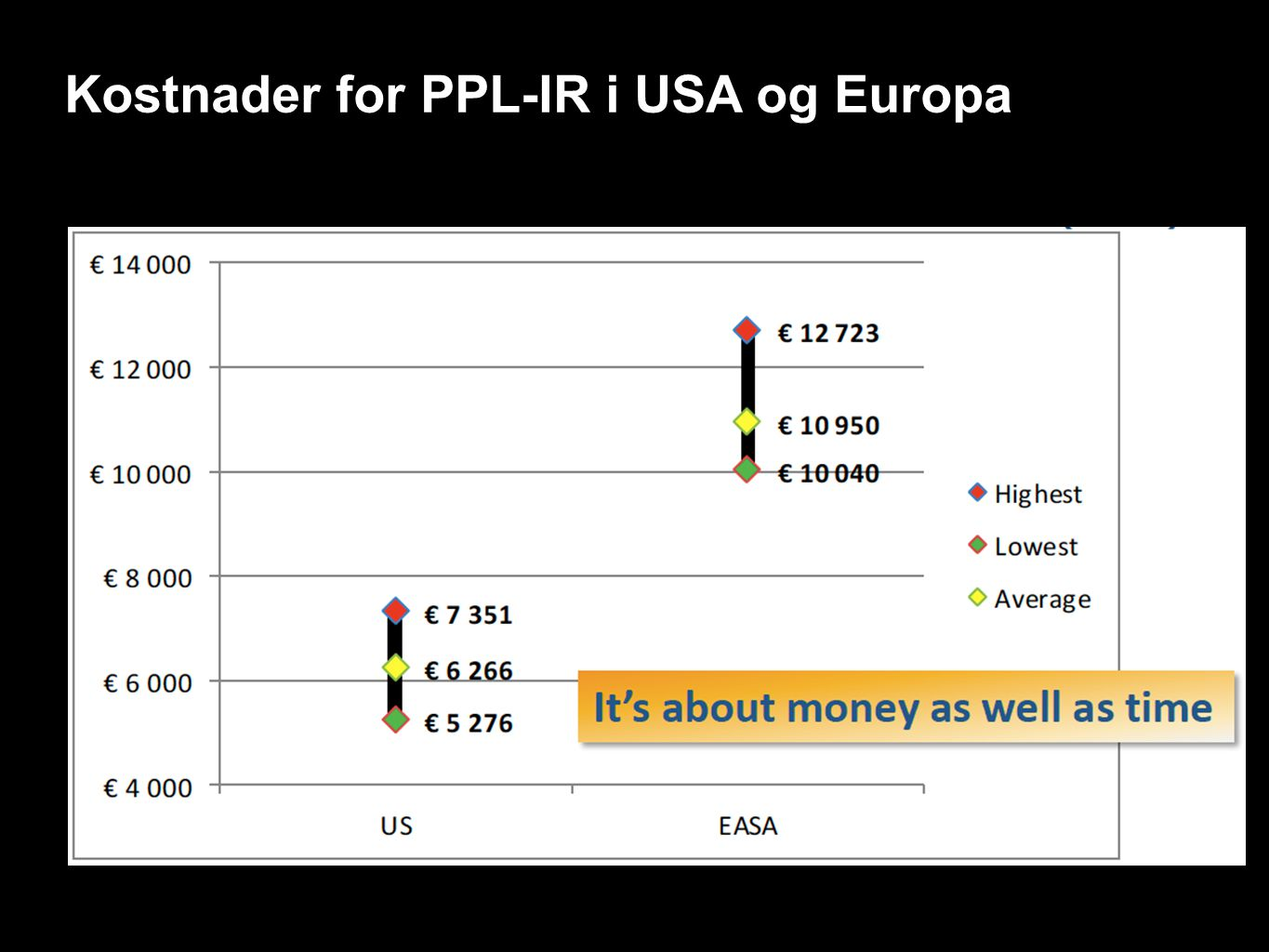 Kostnader for PPL-IR i USA og Europa