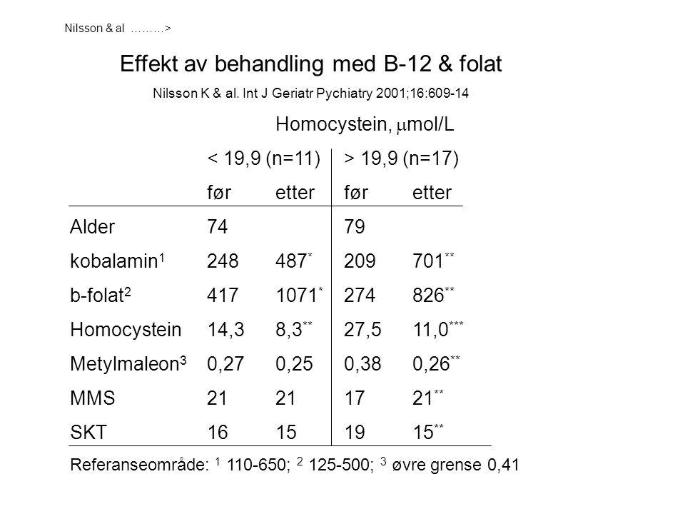 Effekt av behandling med B-12 & folat