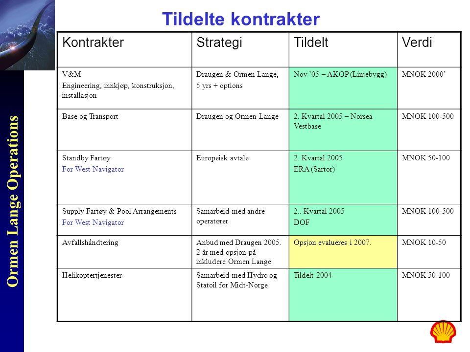 Tildelte kontrakter Kontrakter Strategi Tildelt Verdi V&M