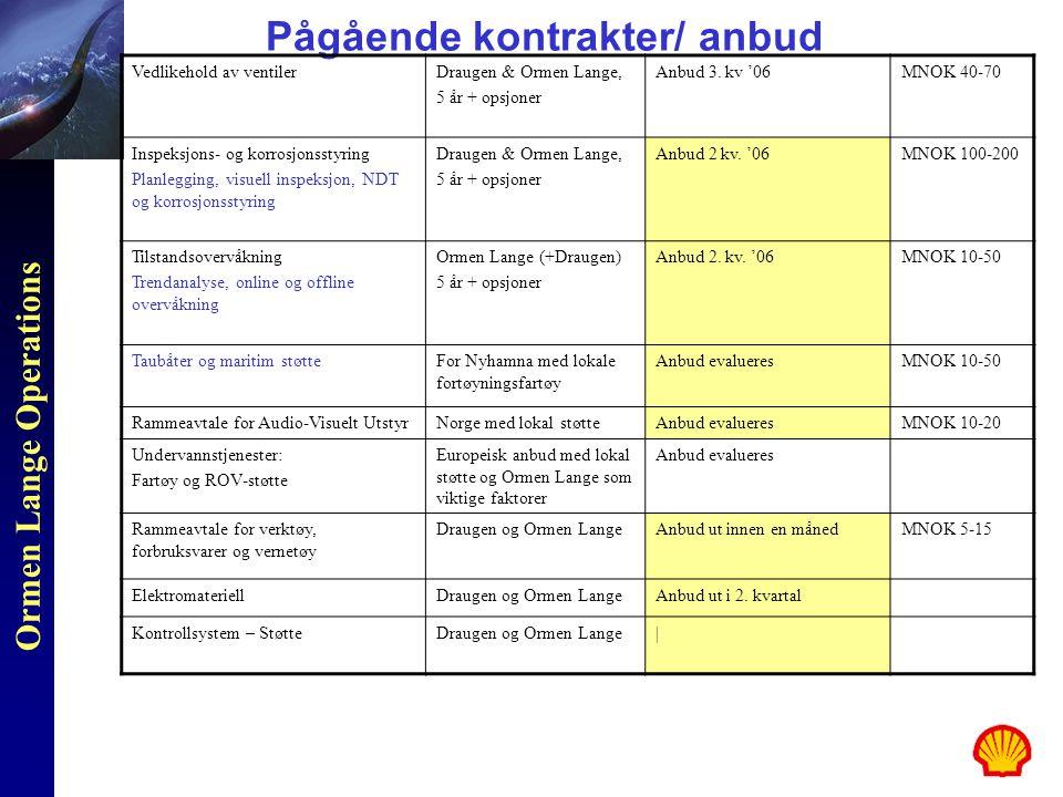 Pågående kontrakter/ anbud