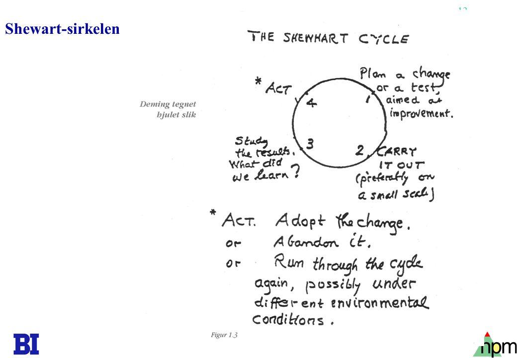 Shewart-sirkelen