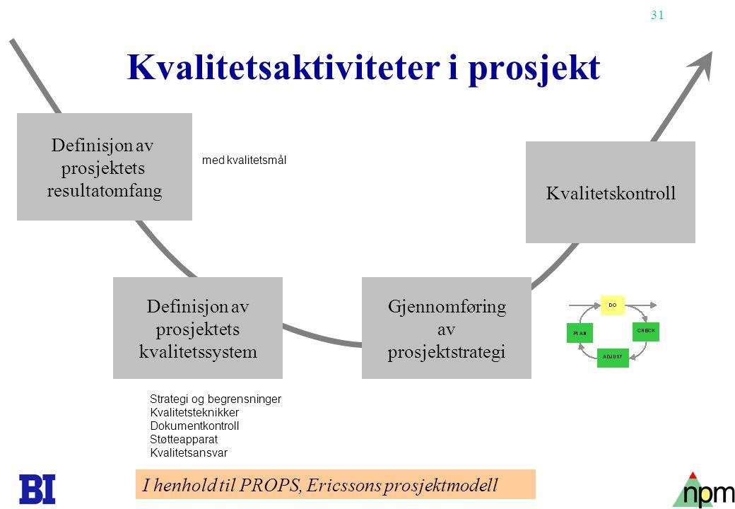 Kvalitetsaktiviteter i prosjekt