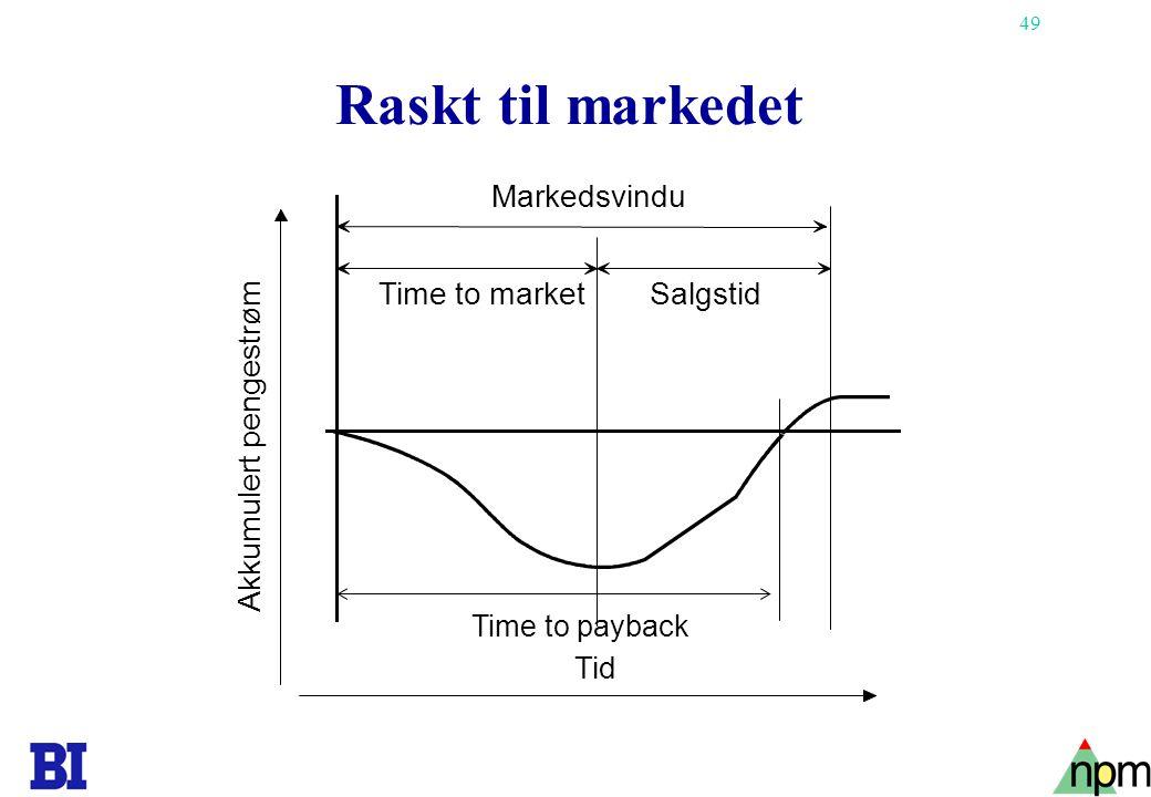Raskt til markedet Markedsvindu Time to market Salgstid