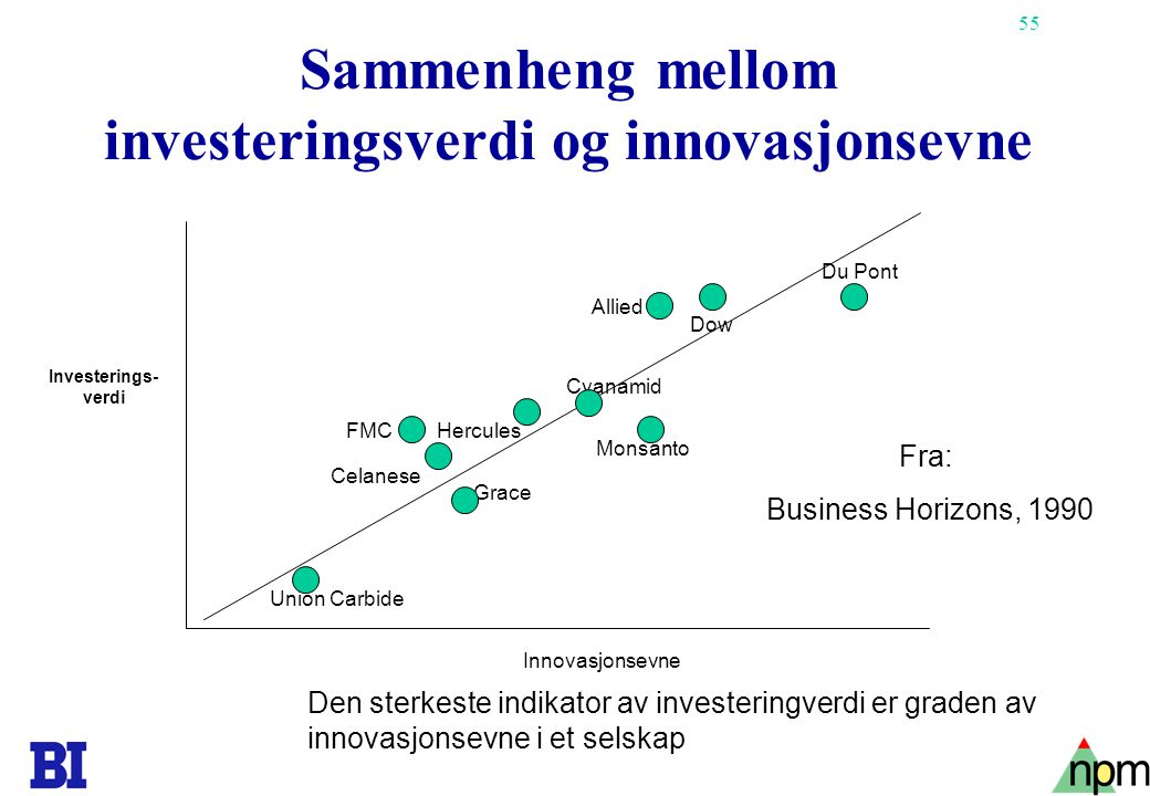 Sammenheng mellom investeringsverdi og innovasjonsevne