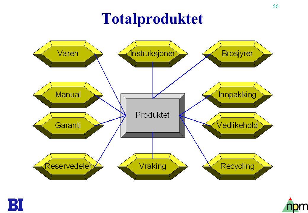 Totalproduktet