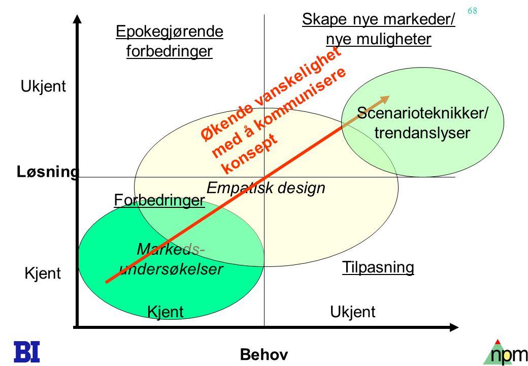 Markeds- undersøkelser. Empatisk design. Behov. Løsning. Ukjent. Kjent. Epokegjørende. forbedringer.