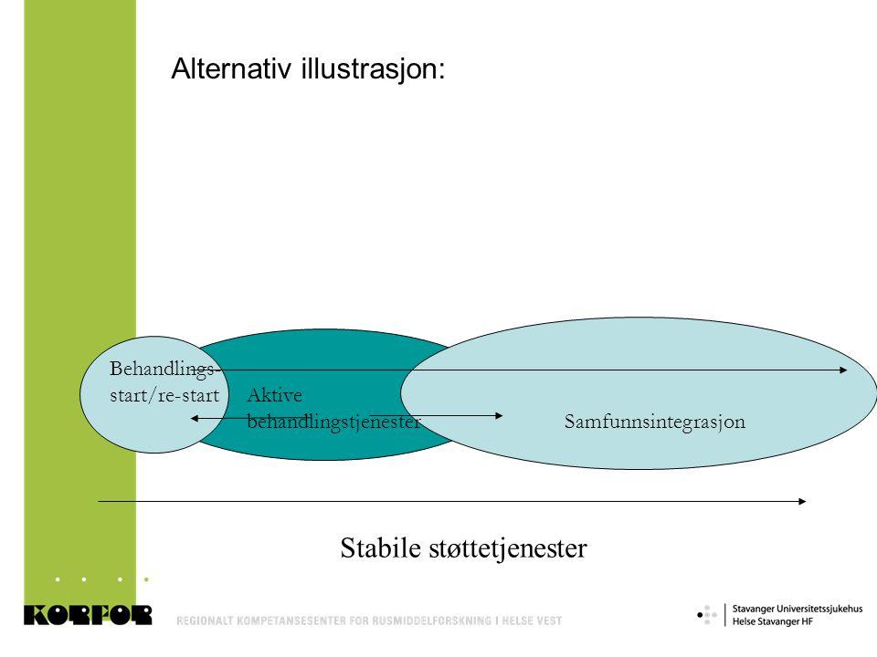 Alternativ illustrasjon: