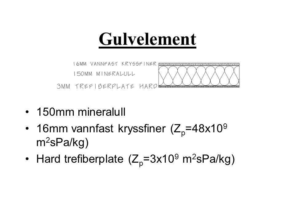 Gulvelement 150mm mineralull