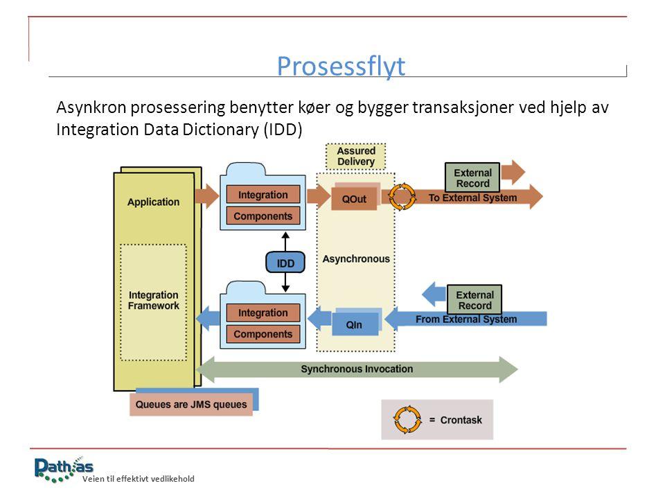 Prosessflyt Asynkron prosessering benytter køer og bygger transaksjoner ved hjelp av Integration Data Dictionary (IDD)