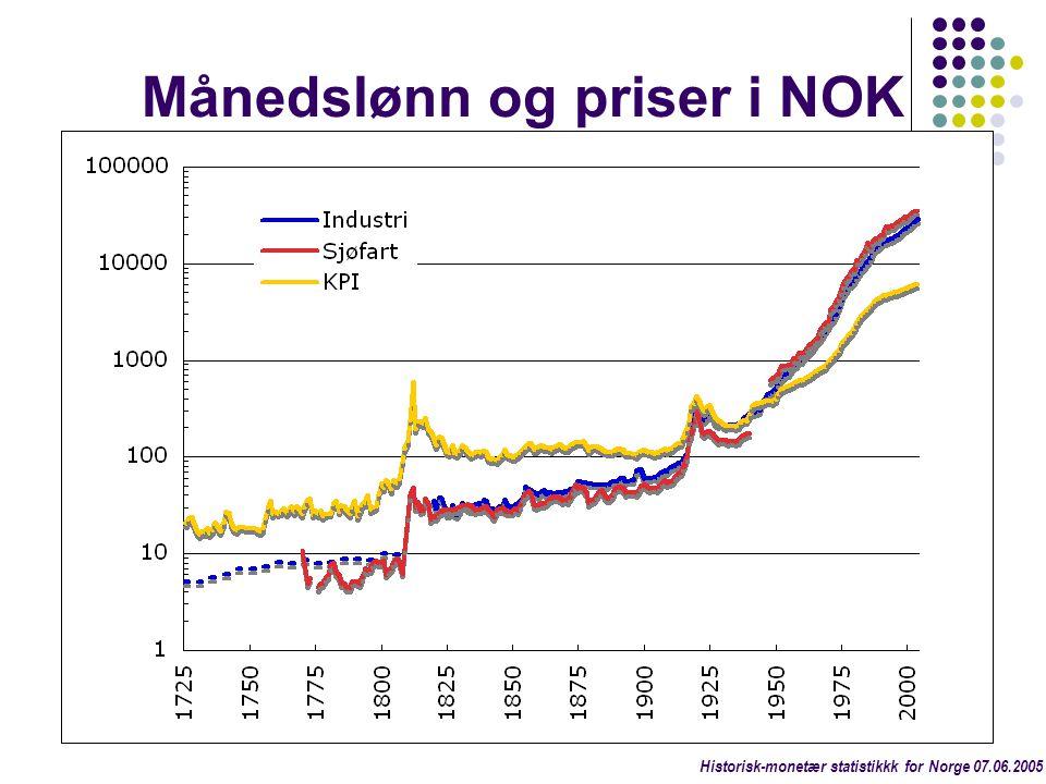 Månedslønn og priser i NOK