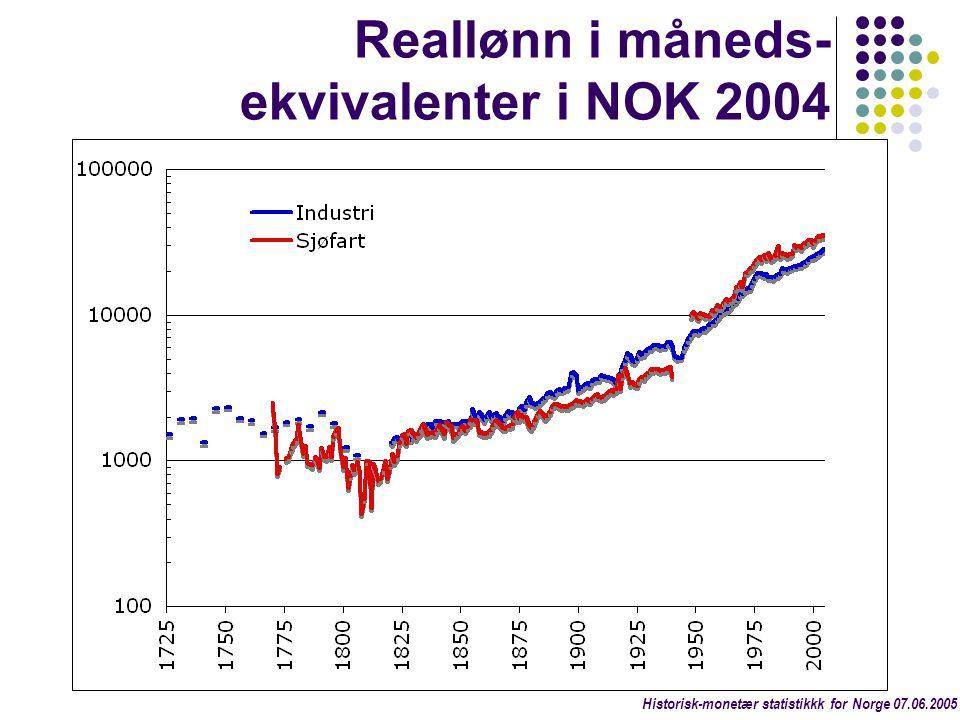 Reallønn i måneds-ekvivalenter i NOK 2004
