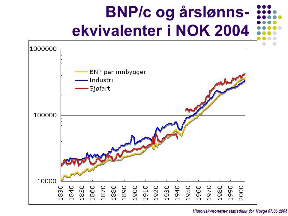 BNP/c og årslønns-ekvivalenter i NOK 2004