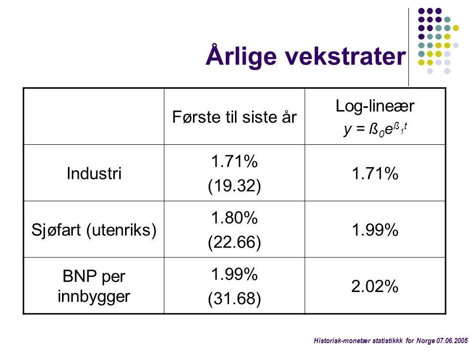 Årlige vekstrater Første til siste år Log-lineær Industri 1.71%