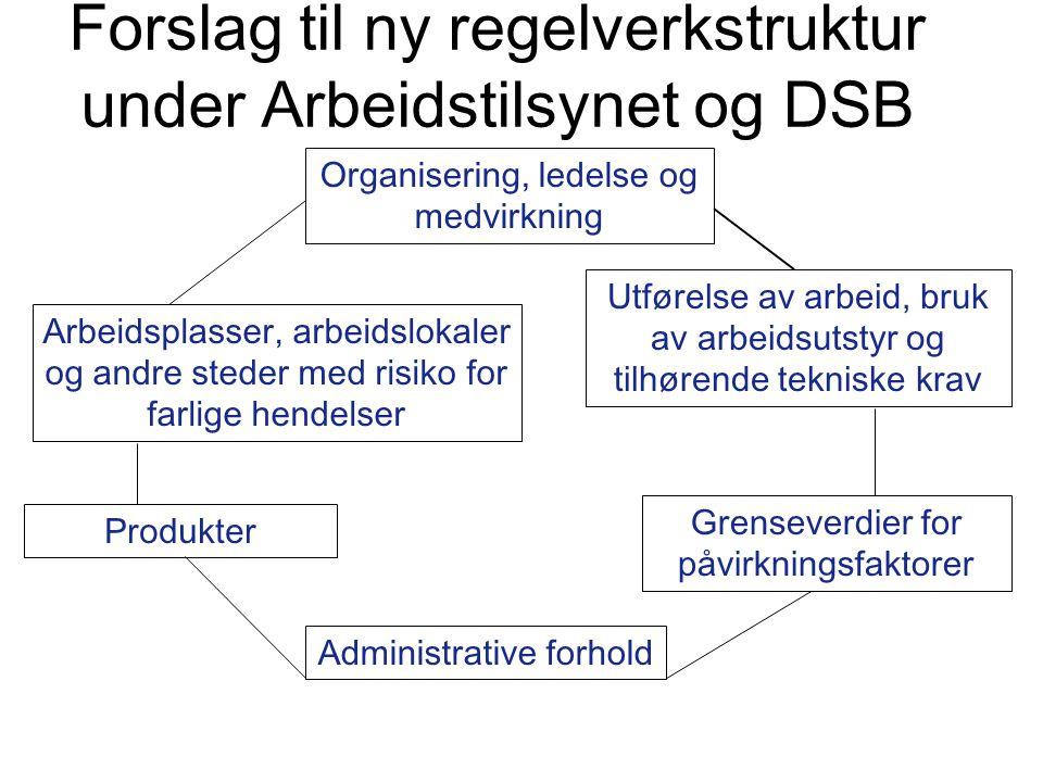 Forslag til ny regelverkstruktur under Arbeidstilsynet og DSB