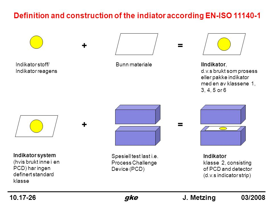 Definition and construction of the indiator according EN-ISO 11140-1
