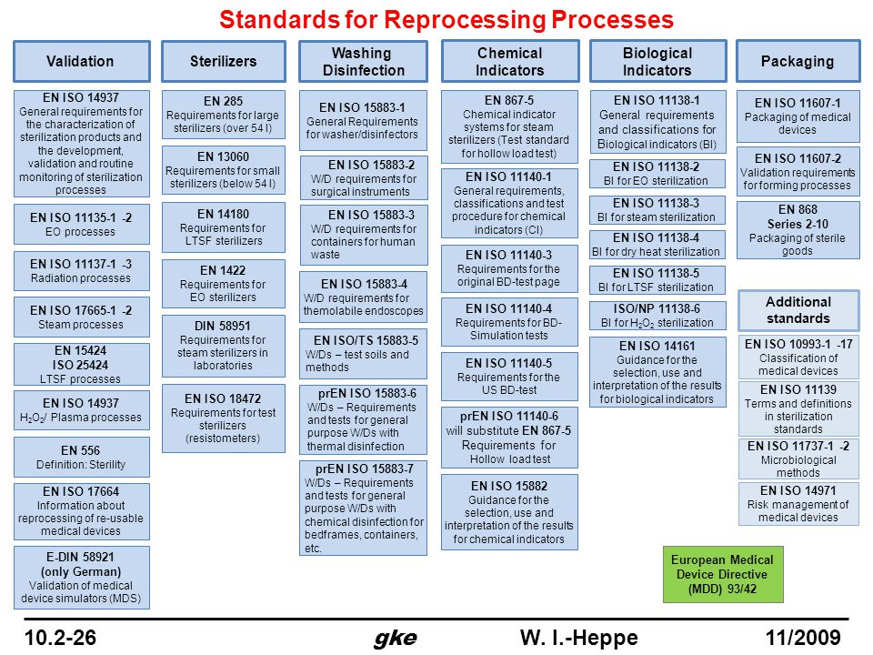 Standards for Reprocessing Processes