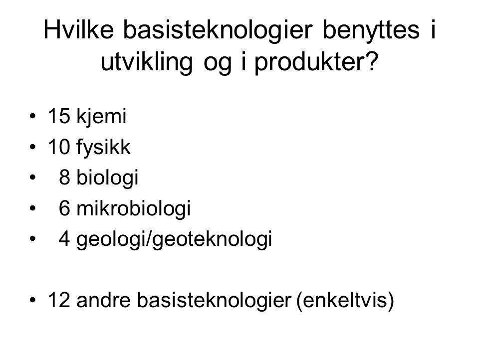 Hvilke basisteknologier benyttes i utvikling og i produkter