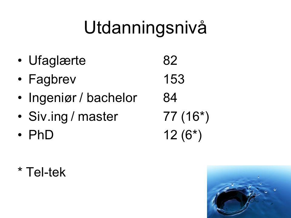 Utdanningsnivå Ufaglærte 82 Fagbrev 153 Ingeniør / bachelor 84