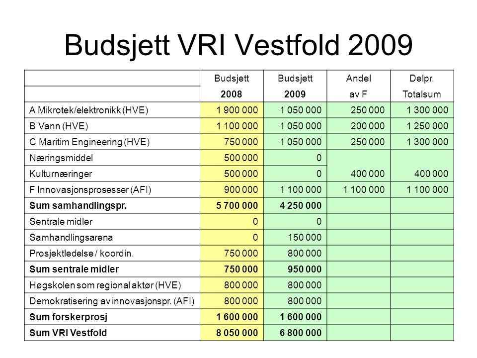 Budsjett VRI Vestfold 2009 Budsjett Andel Delpr. 2008 2009 av F