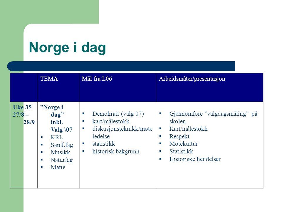 Norge i dag TEMA Mål fra L06 Arbeidsmåter/presentasjon Uke 35