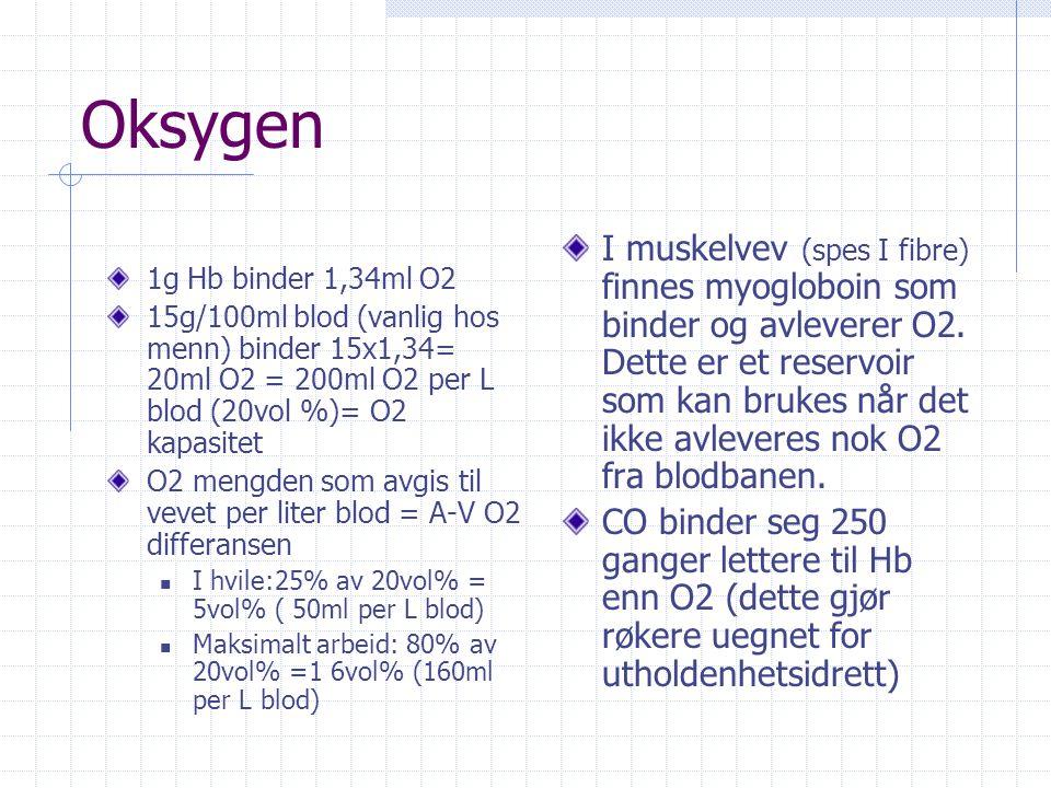 Oksygen 1g Hb binder 1,34ml O2. 15g/100ml blod (vanlig hos menn) binder 15x1,34= 20ml O2 = 200ml O2 per L blod (20vol %)= O2 kapasitet.
