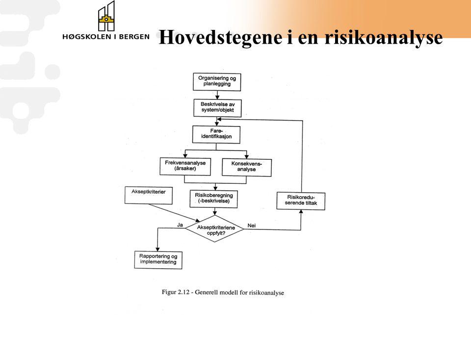 Hovedstegene i en risikoanalyse