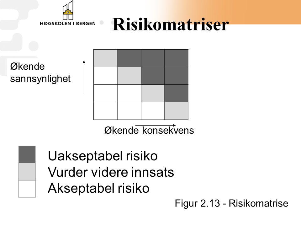 Risikomatriser Uakseptabel risiko Vurder videre innsats
