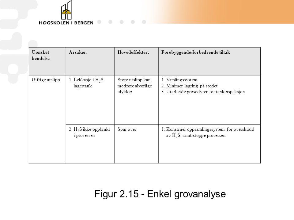 Figur 2.15 - Enkel grovanalyse