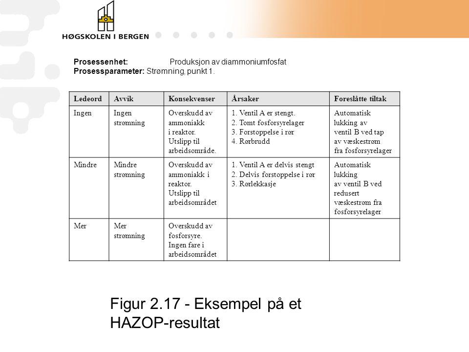 Figur 2.17 - Eksempel på et HAZOP-resultat
