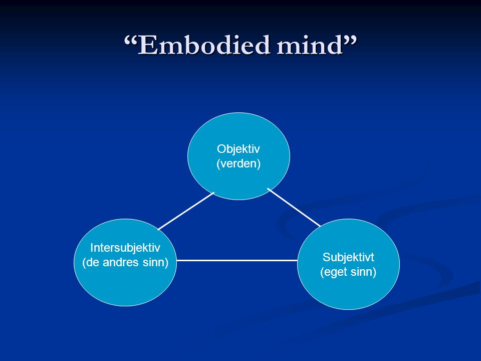Embodied mind Objektiv (verden) Intersubjektiv Subjektivt