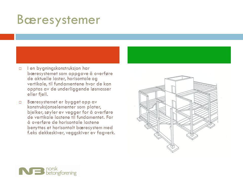 Bæresystemer