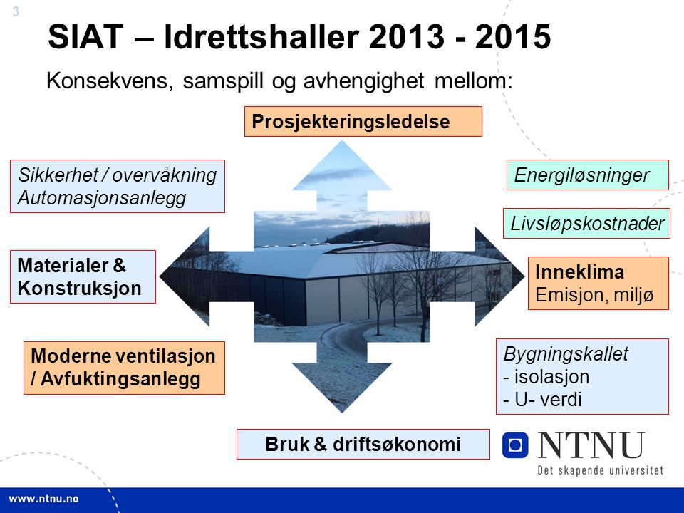 SIAT – Idrettshaller 2013 - 2015 Konsekvens, samspill og avhengighet mellom: Prosjekteringsledelse.