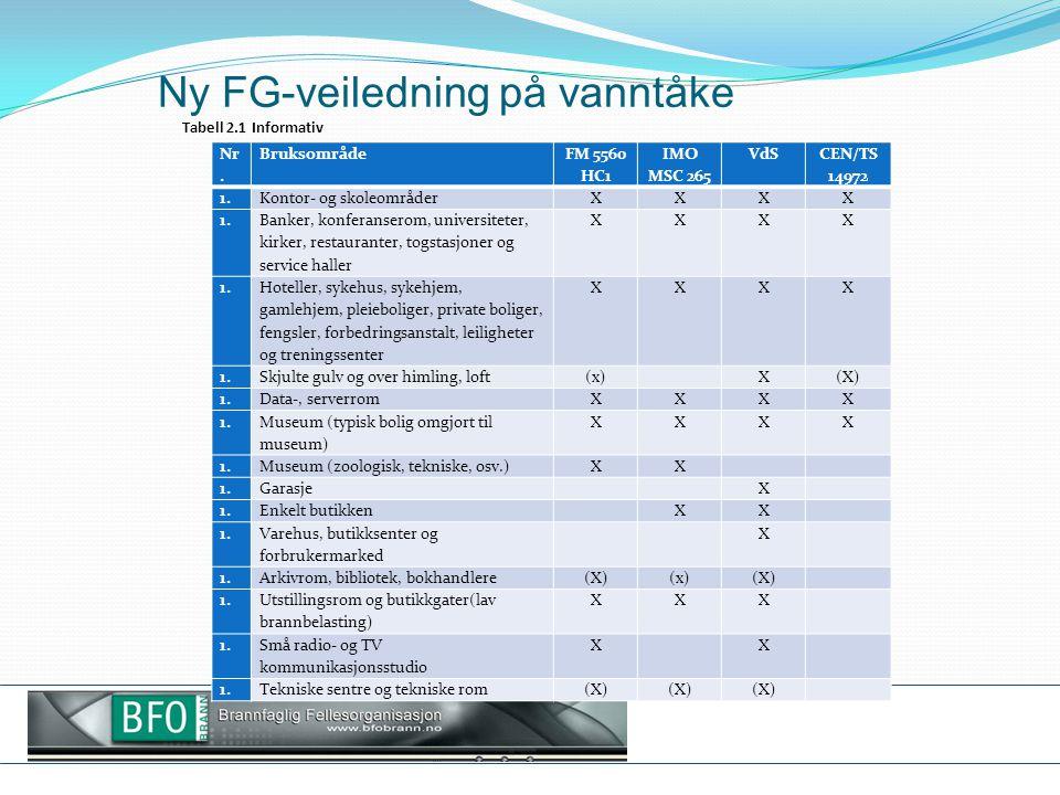 Ny FG-veiledning på vanntåke
