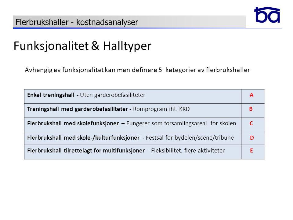 Funksjonalitet & Halltyper