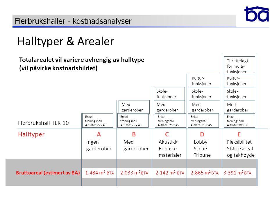 Halltyper & Arealer Flerbrukshaller - kostnadsanalyser A B C D E