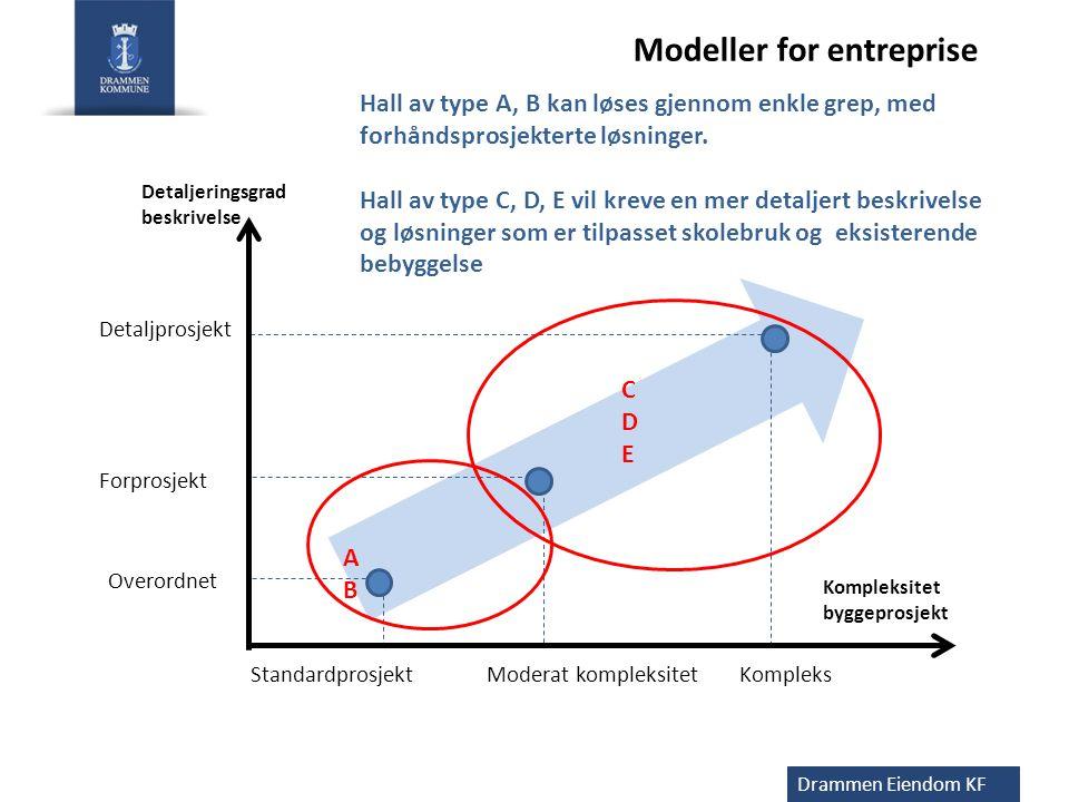 Modeller for entreprise