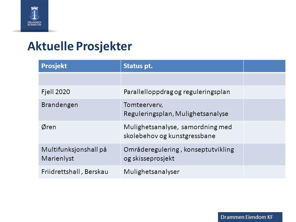 Aktuelle Prosjekter Prosjekt Status pt. Fjell 2020
