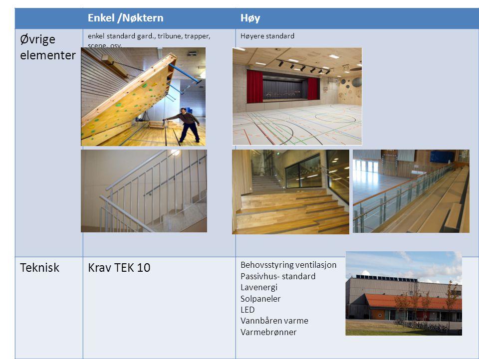 Øvrige elementer Teknisk Krav TEK 10 Enkel /Nøktern Høy