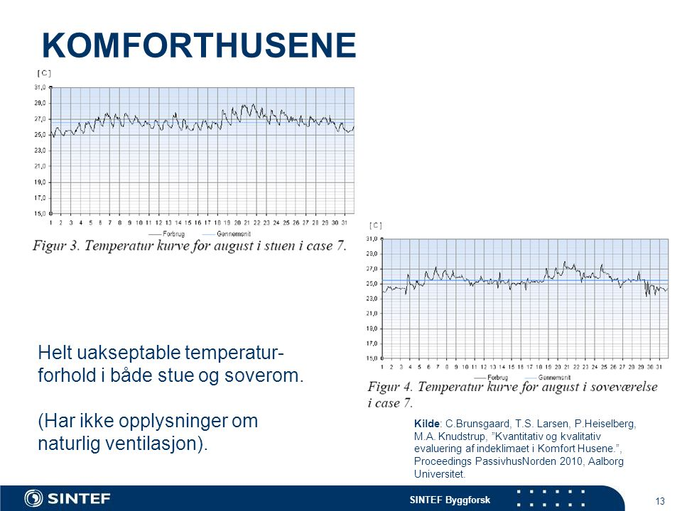 KOMFORTHUSENE Helt uakseptable temperatur-