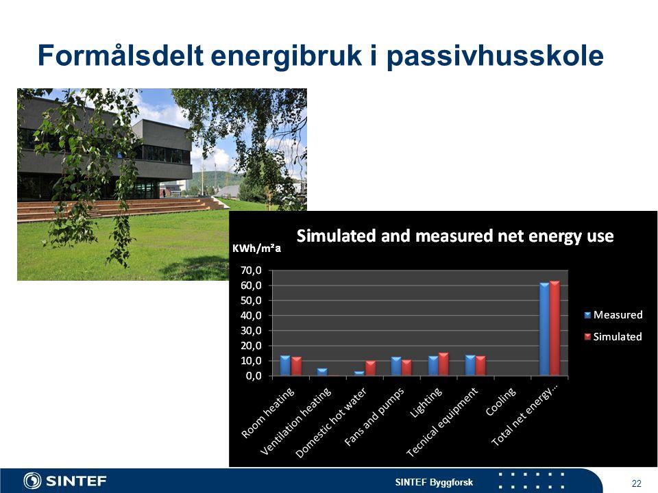 Formålsdelt energibruk i passivhusskole