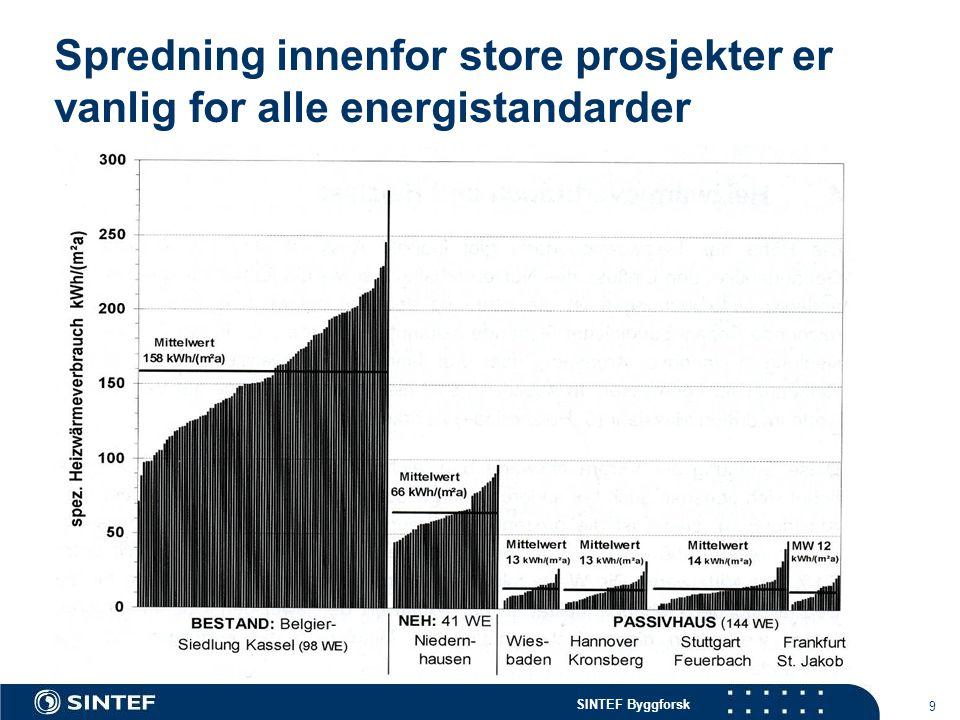 Spredning innenfor store prosjekter er vanlig for alle energistandarder