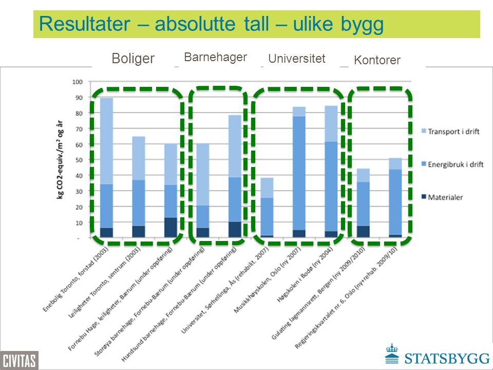 Resultater – absolutte tall – ulike bygg