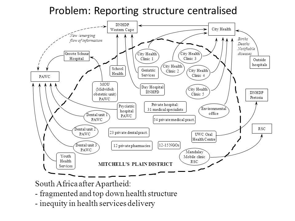Virker det HISP (Health Information Systems Program)