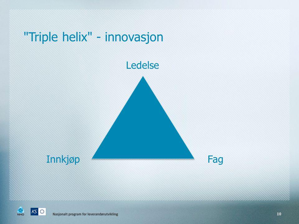 Triple helix - innovasjon