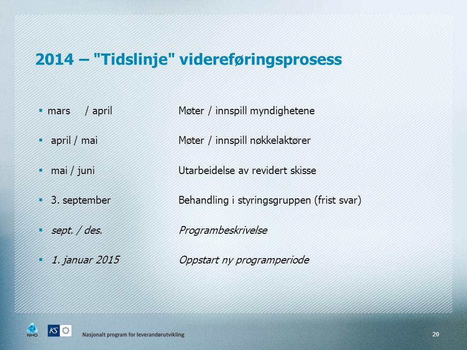2014 – Tidslinje videreføringsprosess